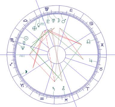 Heidrun-astrologie